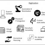 laboratory_digitization_technology